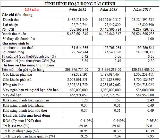 File phân tích báo cáo tài chính mẫu của ngân hàng