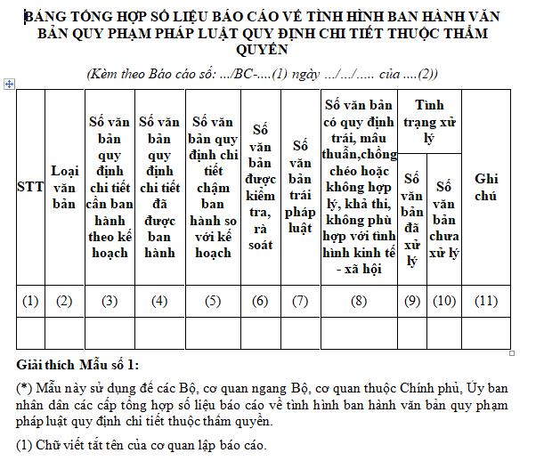 Mẫu bảng tổng hợp số liệu báo cáo về tình hình ban hành văn bản quy phạm pháp luật