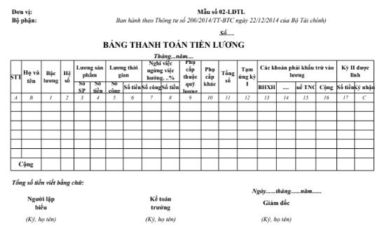 Mẫu bảng thanh toán tiền lương theo TT200/2014/TT-BTC ngày 22/12/2014 của Bộ Tài chính