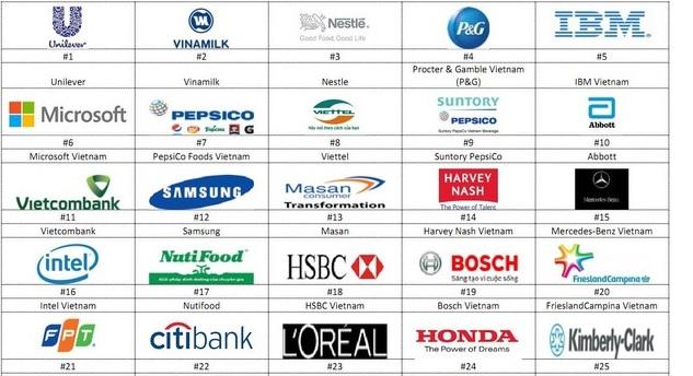 Danh sách các công ty nhận thực tập kế toán tại Hà Nội, TP Hồ Chí Minh và các tỉnh lân cận