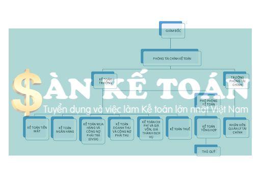 Chi tiết về các mô hình tổ chức bộ máy kế toán trong doanh nghiệp